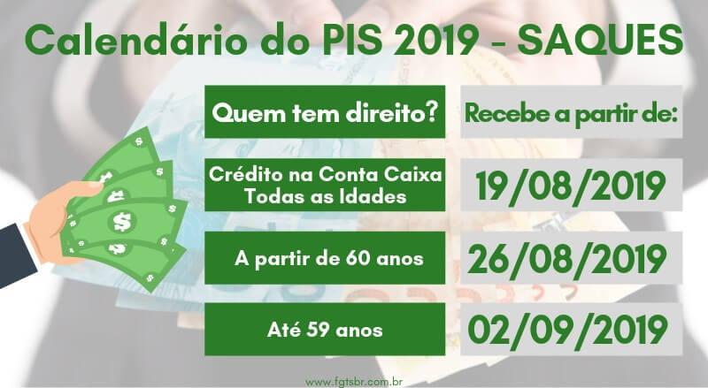 Calendário do PIS 2019 Saques